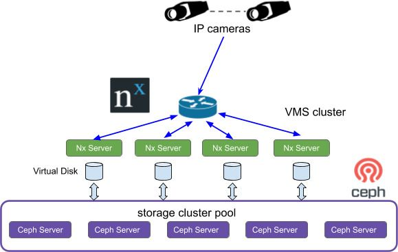 The Video Management System uses the high available Software-defined storage as the back-end storage.