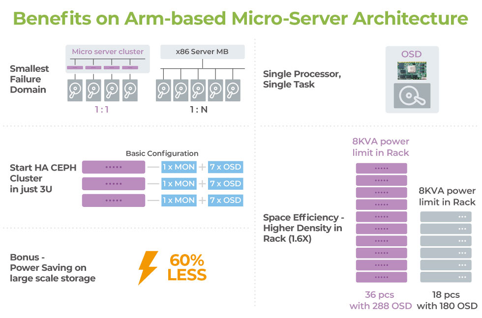 Arm microservers offer benefits on smallest failure domain, dedicate hardware resource, bring SUSE enterprise storage in 3x 1U servers, high OSD density and saving 70% of power consumptions.