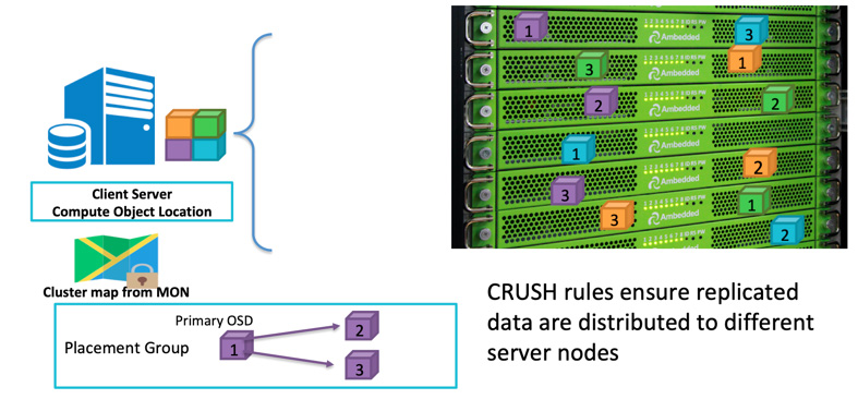 CRUSH rules ensure replicated data are distributed to different server nodes by following the failure domain
