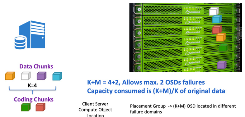 use Erasure coding K+M=4+2 for it data protection.