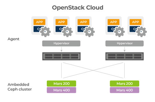 CHT Telecom use Ceph as backend storage for their Openstack IAAS.