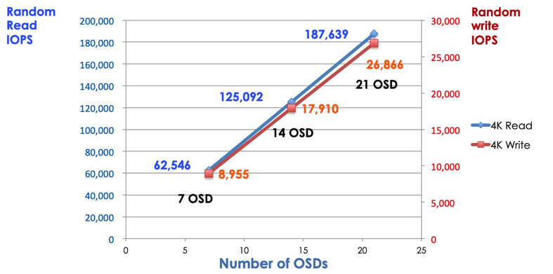 read /write IO performance is linearly scale out with the number of the OSD